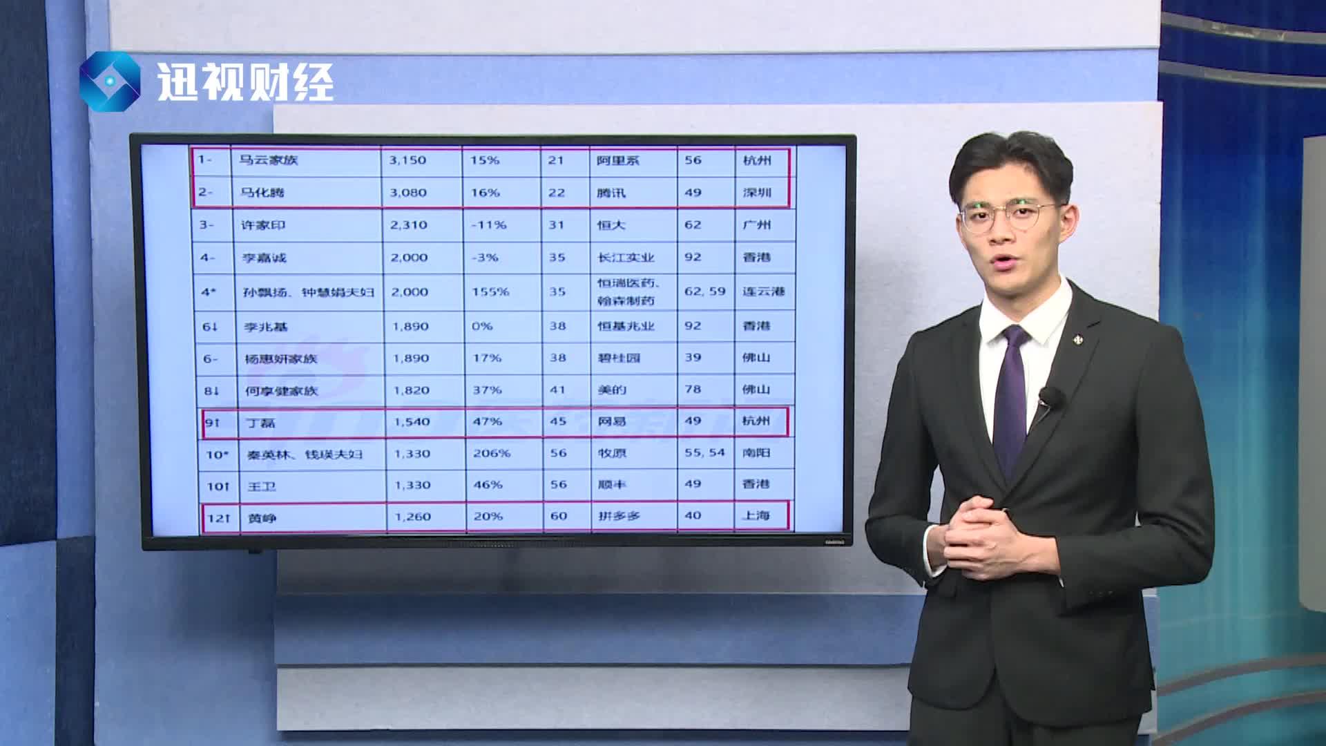 最新富豪榜出炉,刘强东与马云、马化腾的差距究竟有多大?