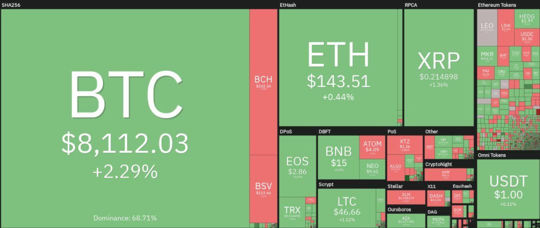 加密市场的每日表现