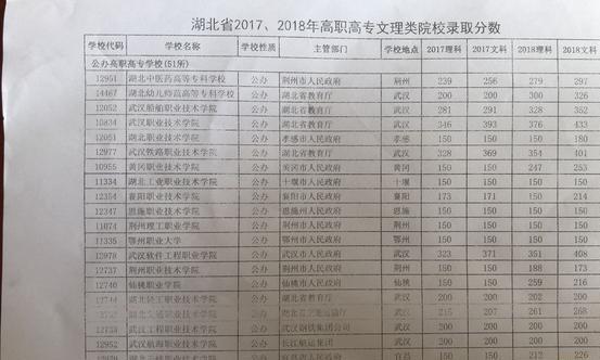湖北省公办高职2017、2018高职高专文理录取分数线