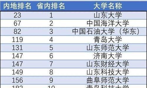 2019年山东省高校排名发布,想去山东上学的考生,值得参考
