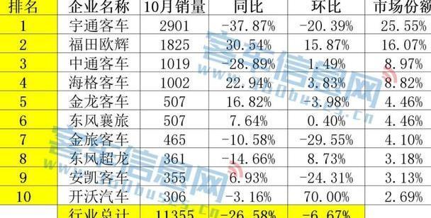 宇通欧辉中通居前三!10月客车销量排名再起变化