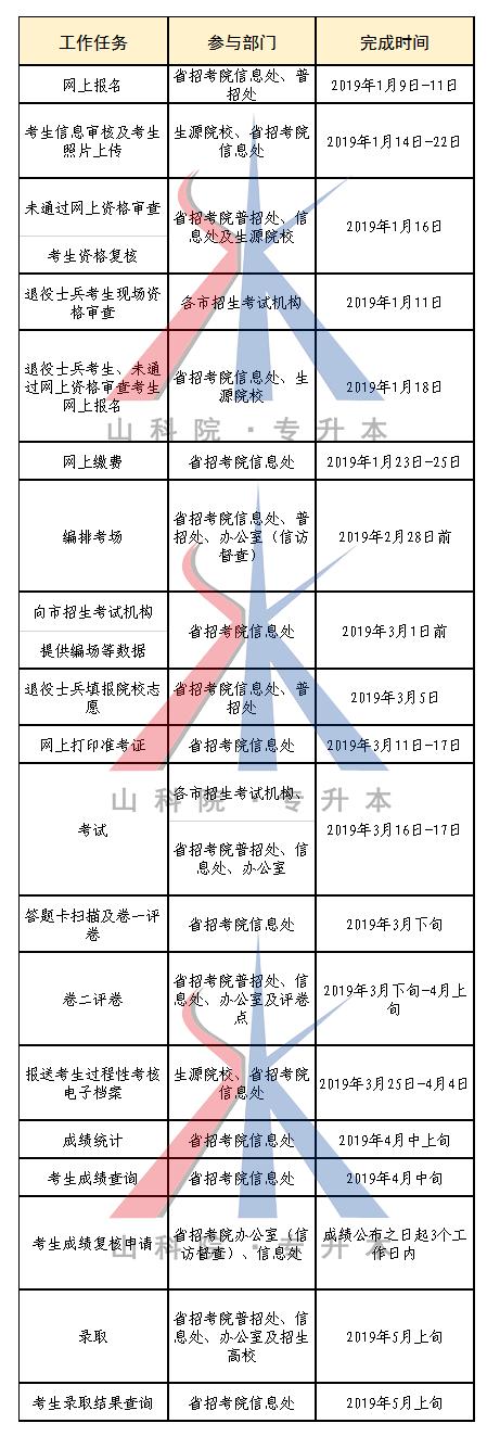 山东省2019年普通高等教育专升本招生工作进程表