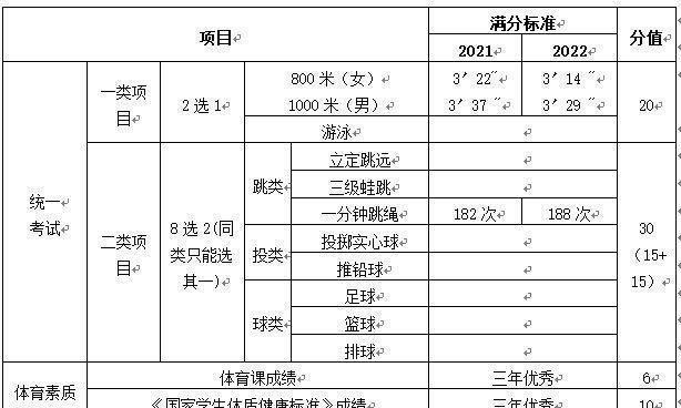 """广州体育中考方案敲定!中长跑满分标准分三年逐步执行""""省标"""""""