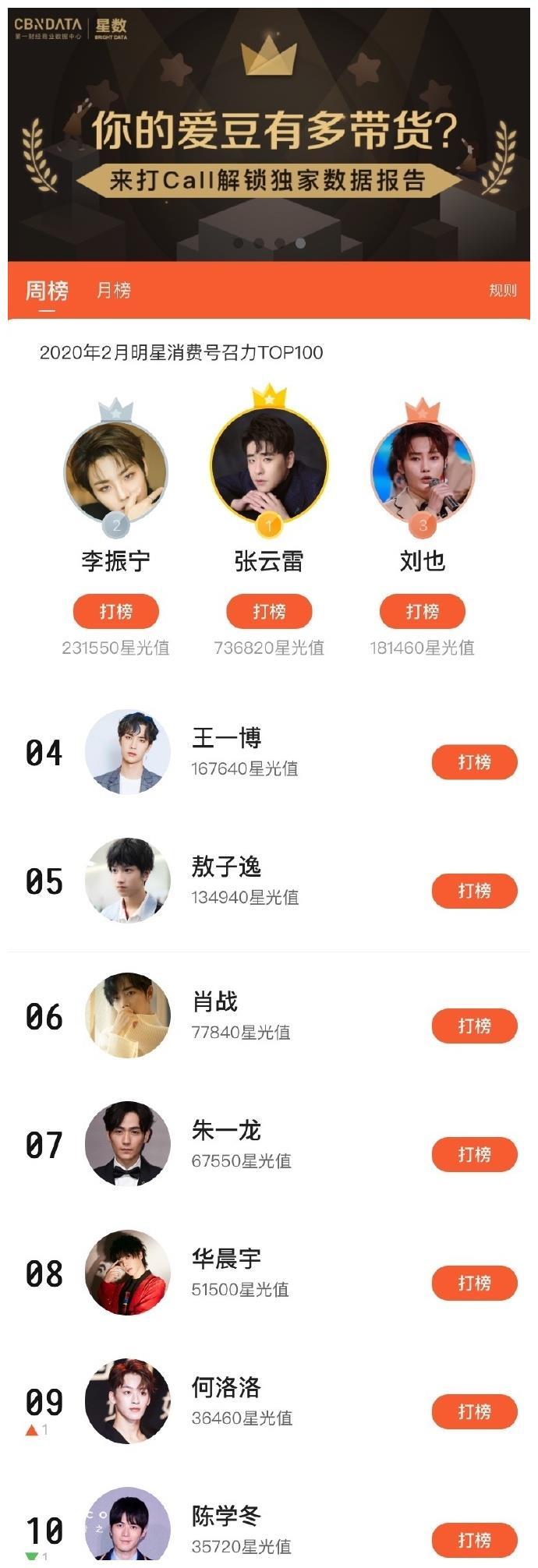 明星消费号召力:张云雷蝉联周冠军,王一博第四、肖战第六