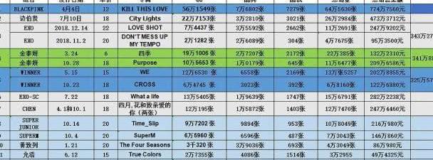 南韩19年专辑榜:金泫雅第十三,泰妍第四,EXO第三,第一是她们