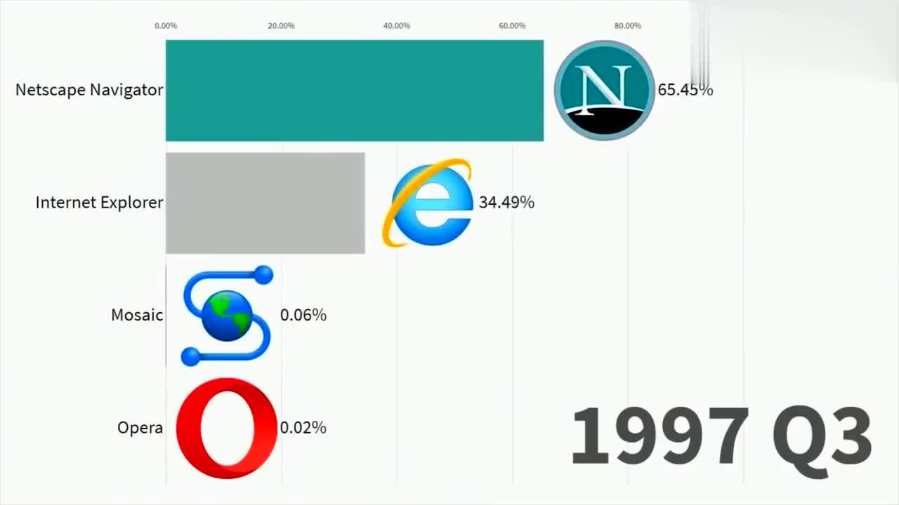 排行榜之1996年到2019年互联网最受欢迎的浏览器!