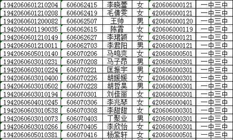 2019年襄阳四中五中、一中三中指标到校招生录取名单公示