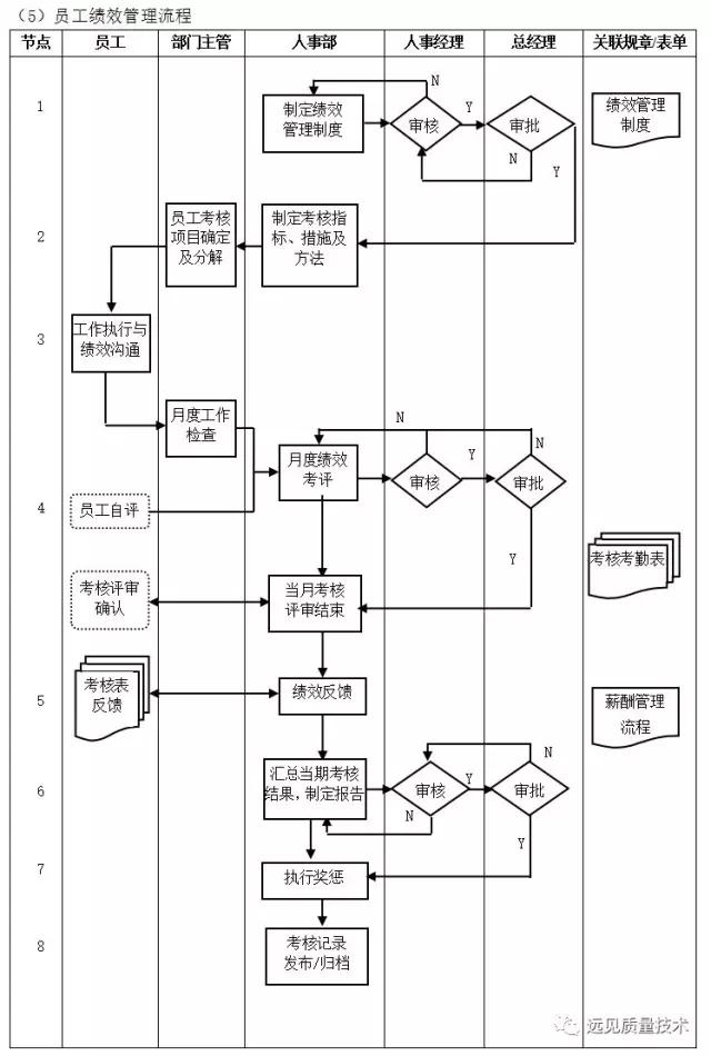 ERP從業者要背哪些流程圖?這一篇全了,趕緊收藏吧!