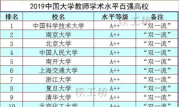 争议巨大?2019中国大学教师学术水平排名发布,清华排第九!