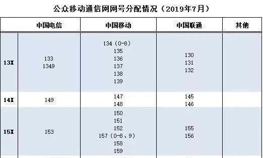 中国电信获得193号段 共计1亿号码资源又能抢靓号了