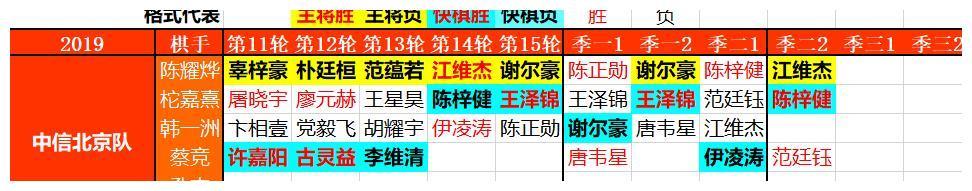 陈耀烨半目憾负江维杰,中信北京面临前所未有的降级险境