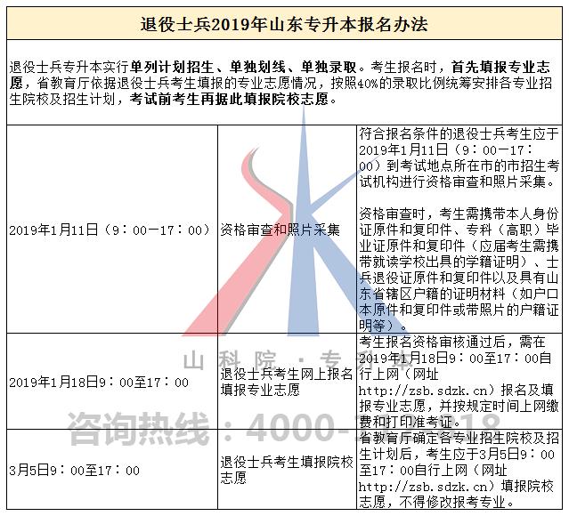【退役士兵专升本】退役士兵2019年山东专升本报名办法