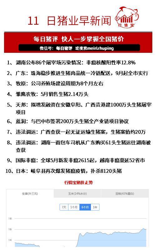 畜牧早新闻:湖南公布86个屠宰场污染情况:非瘟核酸阳性率12.8%
