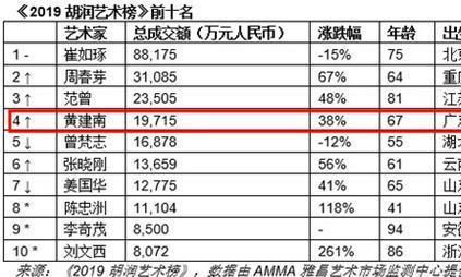 画家黄建南成交额1.9亿荣登胡润艺术榜第四位