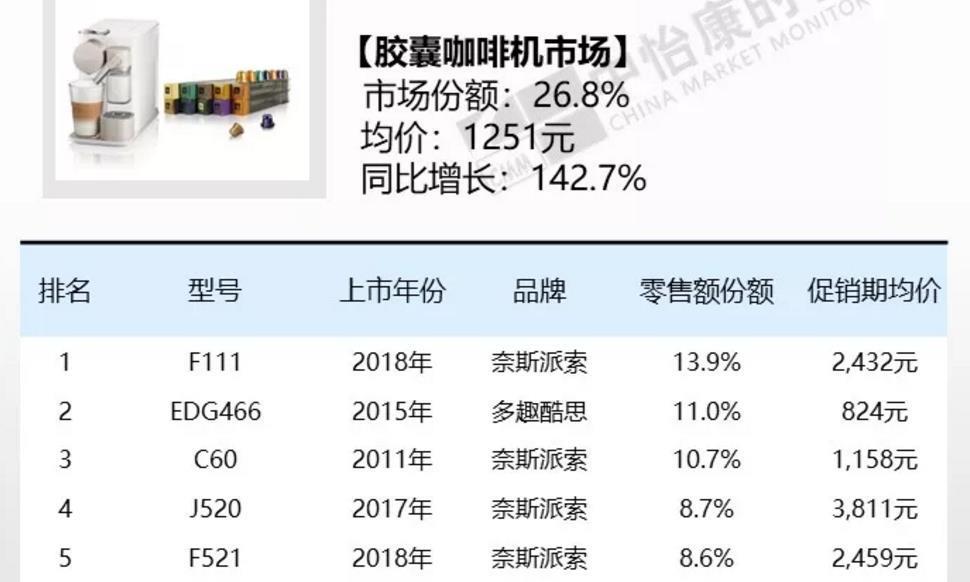 618战报:胶囊咖啡机零售额增142% 九阳未跻身前五