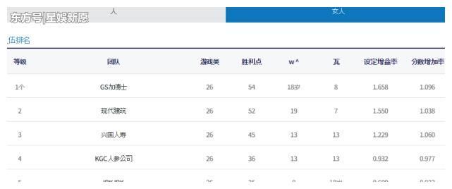 迪乌夫832分失去季后赛 韩国女排联赛排名逐渐明朗