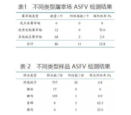 湖南公布86个屠宰场污染情况非瘟核酸阳性率12.8%其他省份呢?