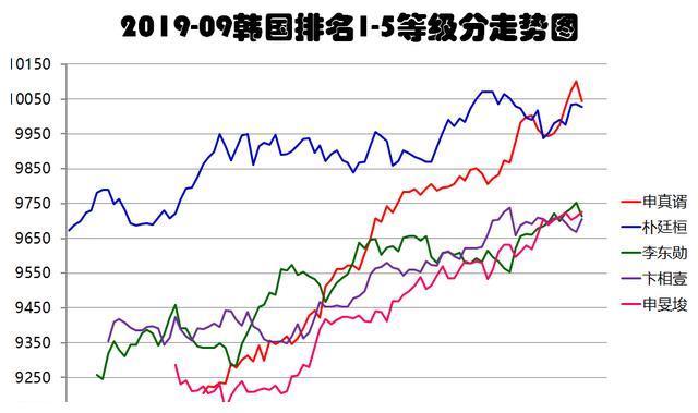 中韩9月等级分一起看:中国01后逐步崛起、韩国仍难见天日