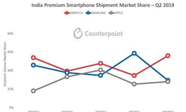印度高端手机市场大洗牌:苹果只排第三,又一个中国品牌成功登顶