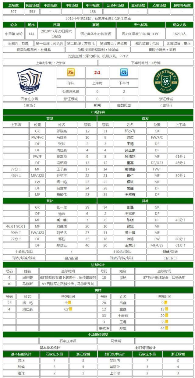 2019中甲第18轮后浙江绿城部分数据