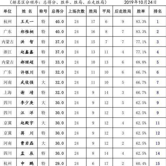 王天一郑惟桐争霸射手王 四川提前两轮豪取常规赛第一