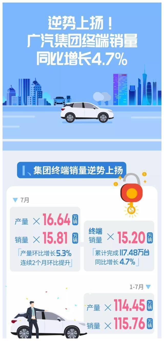 逆势上扬!广汽集团终端销量同比增长4.7%!