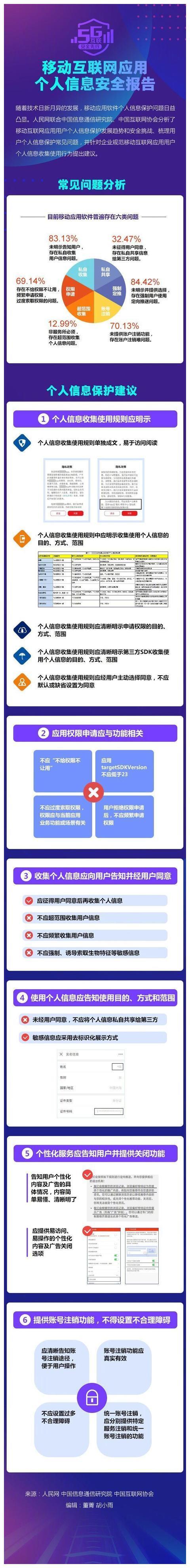 人民网:移动互联网应用个人信息安全报告正式发布