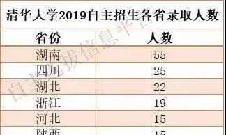 清华北大自主招生名单公布!雅礼中学全国第一!衡阳1人上榜