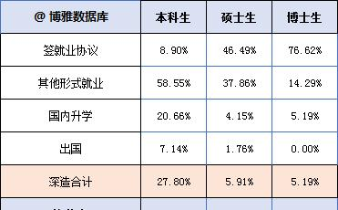 北京体育大学毕业生去哪儿了?70%从事教育文体,年薪10.98万元