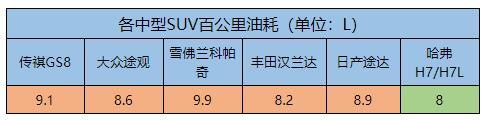 """老司机点评:2019款H7/H7L才是班级""""三好学生"""""""