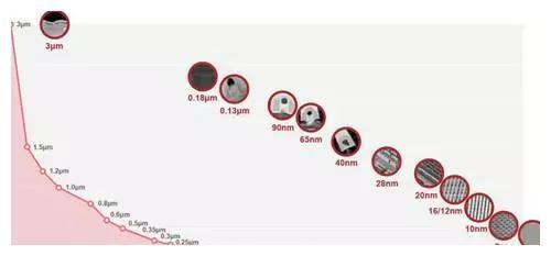 从3微米到5纳米,一图看台积电成立33年来的工艺演进