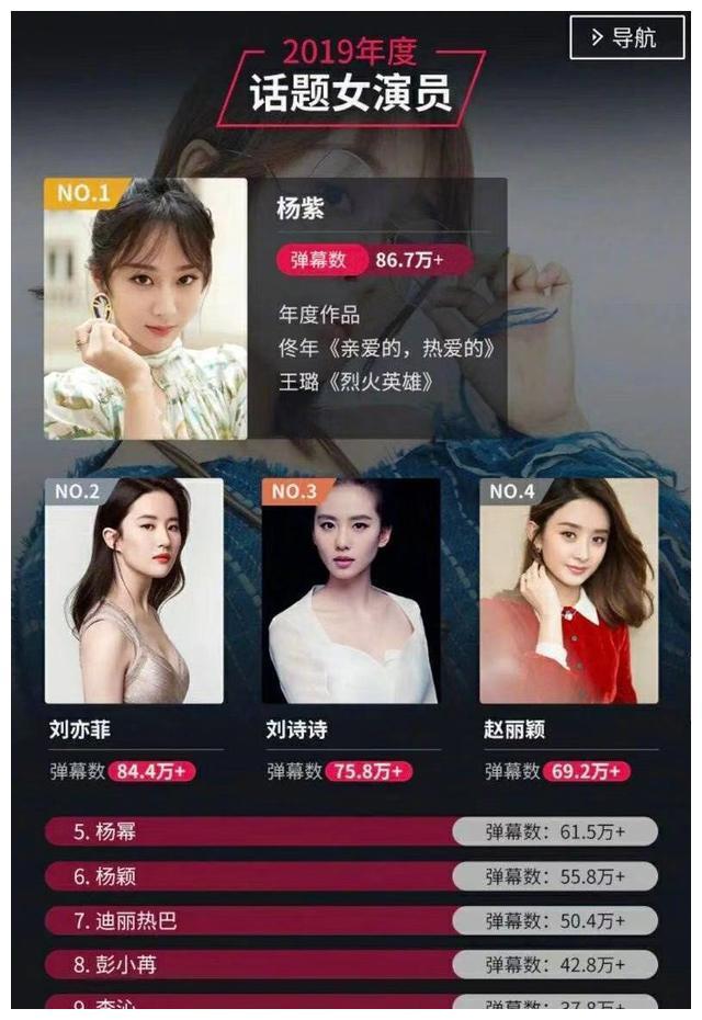 B站话题女演员:杨紫、杨幂、杨颖上榜,赵丽颖排第四,郑爽落榜