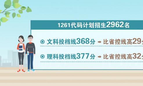 苏州大学本一批次阅档录取工作开始 省内扩招367名