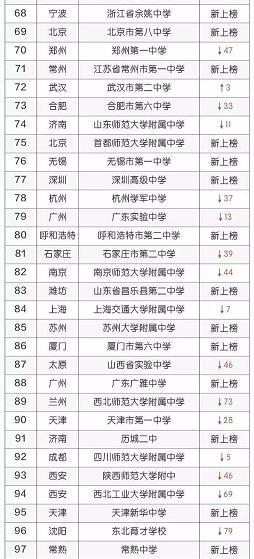 2018百强全国这是排行榜,衡水学费排名22,高中中学多少遂川高中图片
