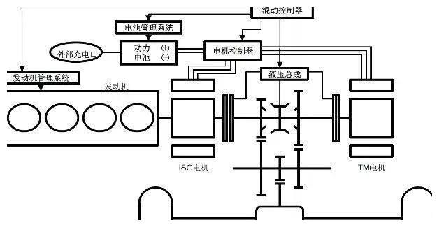 国内外12款 专用混合动力变速箱结构原理介绍