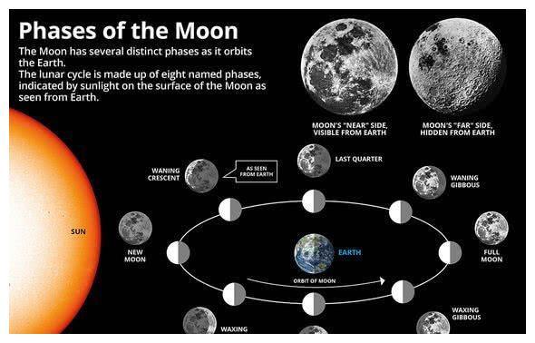 """为什么月亮每个月都在变化?下一个""""超级月亮""""是什么时候?"""