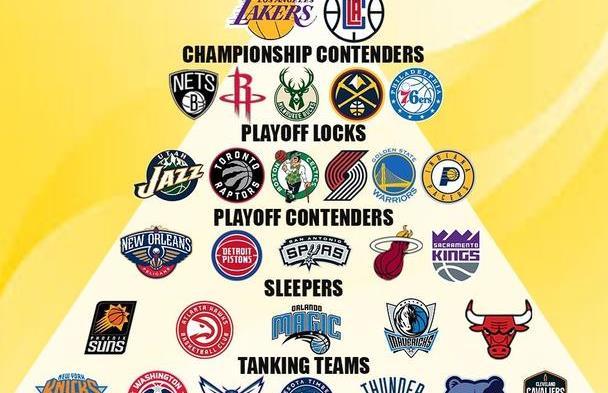 一图看懂NBA金字塔!湖人快船争霸,火箭第2梯队,勇士第3梯队