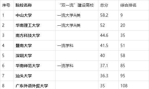 2019广东省高校排名:中山大学第一 南方科技大学第三
