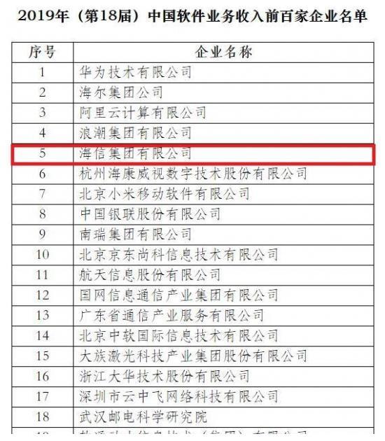 2019中国软件业务收入百强名单公布,海尔、海信挤进前五
