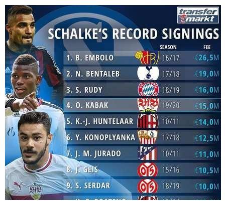 沙尔克转入球员身价排行榜:仅恩博洛超2000万欧