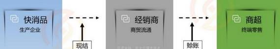 """张明裕:壹诺金融在""""区块链+供应链金融""""领域的探索及实践"""