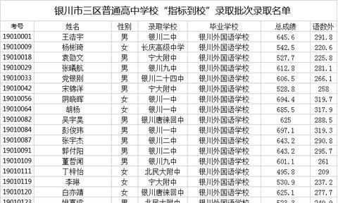 """2019年银川市三区普通高中学校""""指标到校""""录取批次录取结果公示"""