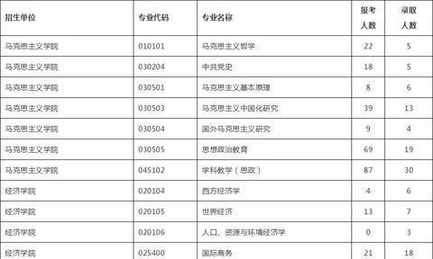 超详细!山东师范大学2019年报考人数统计