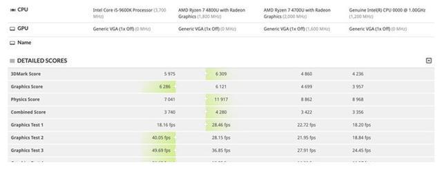 英特尔DG1独显跑分曝光:超7nm Vega 核显 40%