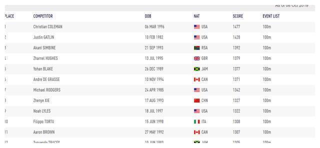 田径世锦赛后100米排名:科尔曼世界第一 谢震业比苏炳添高出12名