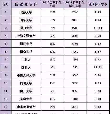中国名校退学率排行榜曝光,赢了高考,输了大学?