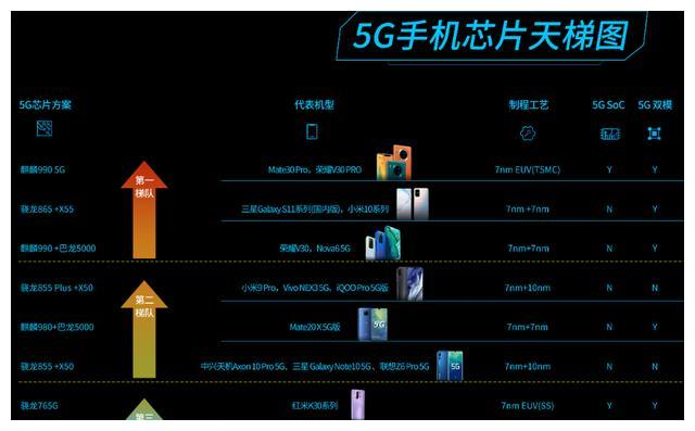 5G手机芯片排行榜出炉,华为第一、高通第二、三星倒数第一