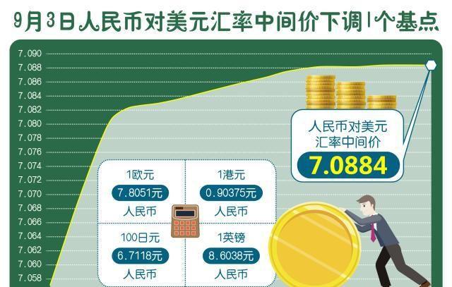 (图表)「财经·行情」9月3日人民币对美元汇率中间价下调1个基
