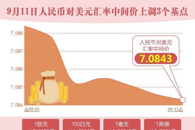(图表)「财经·行情」9月11日人民币对美元汇率中间价上调3个