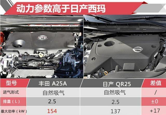 丰田亚洲龙配置已经曝光,一共六款车型,雷克萨斯ES何去何从